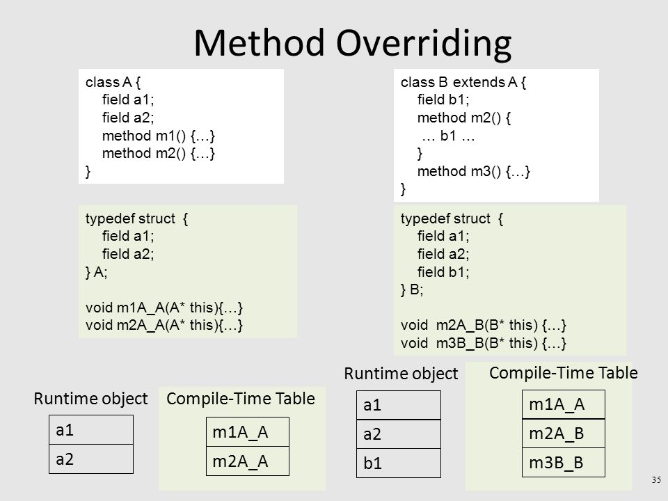 Method Overriding a1 a2 Runtime object m1A_A m2A_A Compile-Time Table a1 a2 Runtime object b1 m1A_A m2A_B Compile-Time Table m3B_B class A { field a1; field a2; method m1() {…} method m2() {…} } class B extends A { field b1; method m2() { … b1 … } method m3() {…} } typedef struct { field a1; field a2; } A; void m1A_A(A* this){…} void m2A_A(A* this){…} typedef struct { field a1; field a2; field b1; } B; void m2A_B(B* this) {…} void m3B_B(B* this) {…} 35