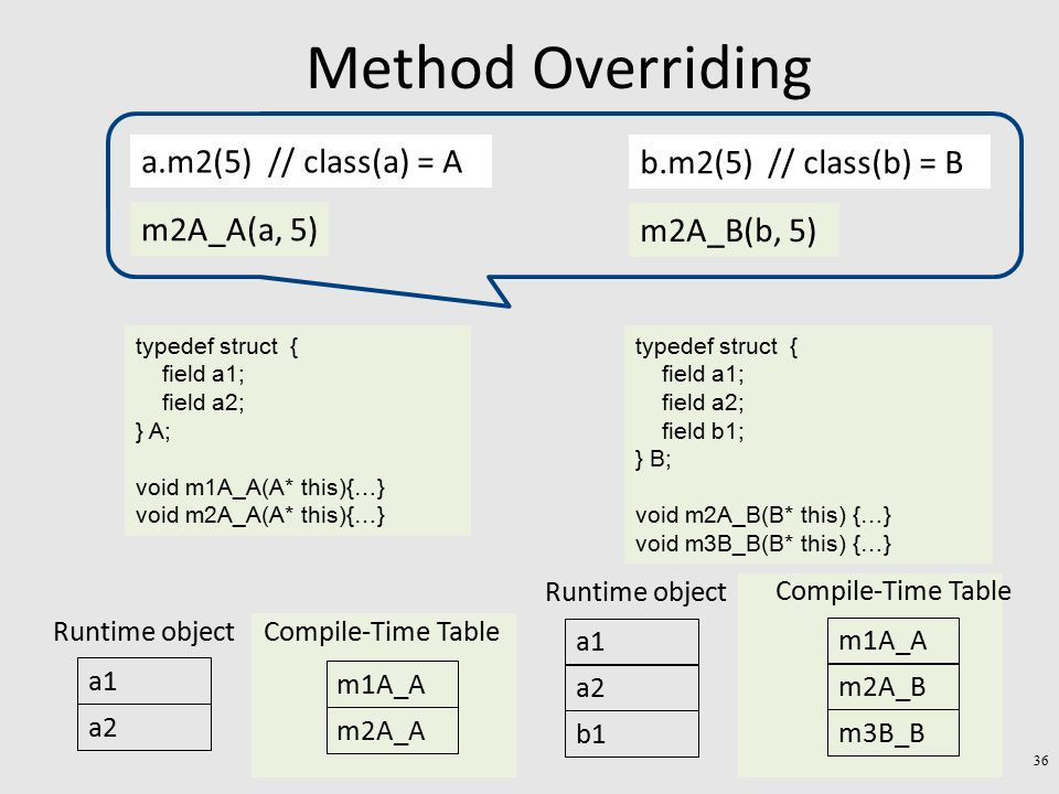 Method Overriding a1 a2 Runtime object m1A_A m2A_A Compile-Time Table a1 a2 Runtime object b1 m1A_A m2A_B Compile-Time Table m3B_B a.m2(5) // class(a) = A m2A_A(a, 5) b.m2(5) // class(b) = B m2A_B(b, 5) typedef struct { field a1; field a2; } A; void m1A_A(A* this){…} void m2A_A(A* this){…} typedef struct { field a1; field a2; field b1; } B; void m2A_B(B* this) {…} void m3B_B(B* this) {…} 36