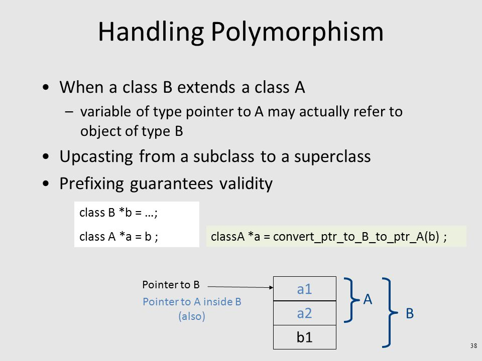 Handling Polymorphism When a class B extends a class A –variable of type pointer to A may actually refer to object of type B Upcasting from a subclass