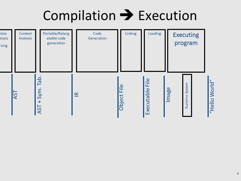 Conceptual Structure of a Compiler Executable code exe Source text txt Semantic Representation Backend Compiler Frontend Lexical Analysis Syntax Analysis Parsing Semantic Analysis Intermediate Representation (IR) Code Generation 75