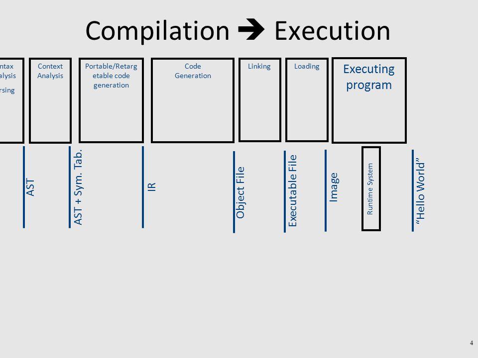 A simple implementation class C { field c1; field c2; method m1(){…} method m2(){…} } class D { field d1; method m3() {…} method m4(){…} } class E extends C, D { field e1; method m2() {…} method m4() {…} method m5(){…} } a1 a2 Runtime object m3D_D m4D_E (Runtime) Dispatch Table m5E_E vtable a1 a2 vtable Pointer to - E - C inside E Pointer to - D inside E m1C_C m2C_E 55
