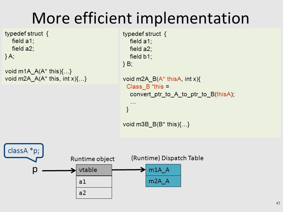More efficient implementation typedef struct { field a1; field a2; } A; void m1A_A(A* this){…} void m2A_A(A* this, int x){…} typedef struct { field a1