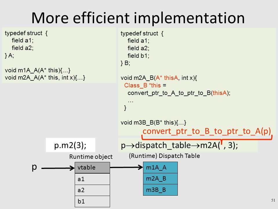 More efficient implementation typedef struct { field a1; field a2; } A; void m1A_A(A* this){…} void m2A_A(A* this, int x){…} typedef struct { field a1; field a2; field b1; } B; void m2A_B(A* thisA, int x){ Class_B *this = convert_ptr_to_A_to_ptr_to_B(thisA); … } void m3B_B(B* this){…} p.m2(3); p  dispatch_table  m2A(, 3); a1 a2 Runtime object b1 vtable p convert_ptr_to_B_to_ptr_to_A(p) m1A_A m2A_B (Runtime) Dispatch Table m3B_B 51