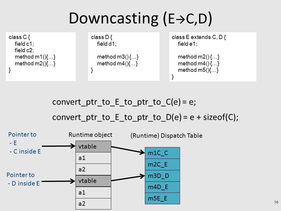 Downcasting ( E  C,D ) class C { field c1; field c2; method m1(){…} method m2(){…} } class D { field d1; method m3() {…} method m4(){…} } class E extends C, D { field e1; method m2() {…} method m4() {…} method m5(){…} } a1 a2 Runtime object vtable a1 a2 vtable Pointer to - E - C inside E Pointer to - D inside E convert_ptr_to_E_to_ptr_to_C(e) = e; convert_ptr_to_E_to_ptr_to_D(e) = e + sizeof(C); m3D_D m4D_E (Runtime) Dispatch Table m5E_E m1C_C m2C_E 56