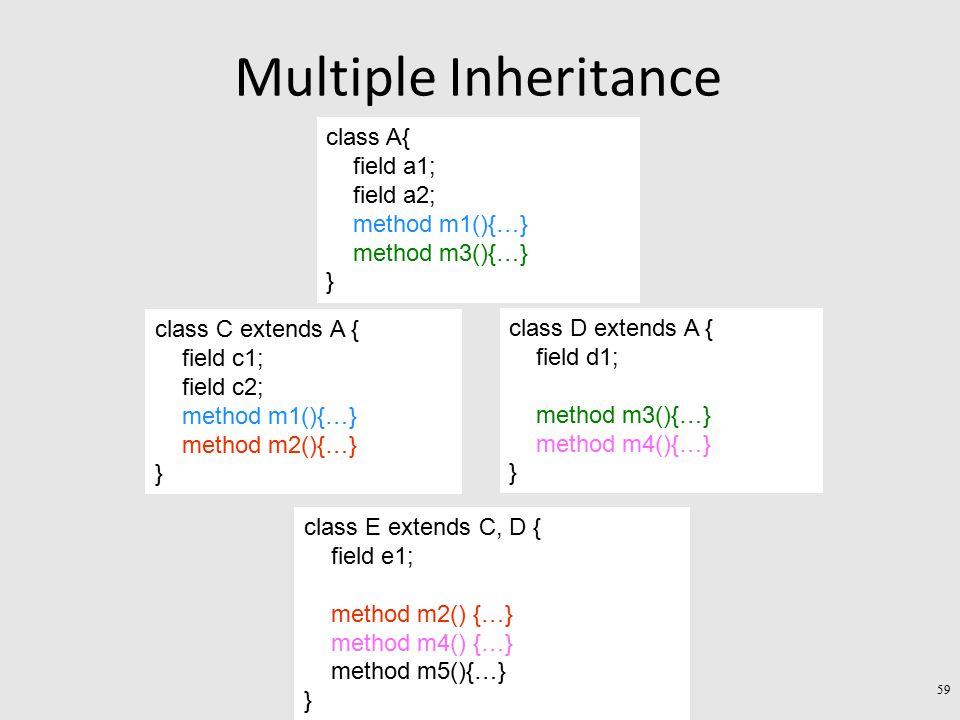Multiple Inheritance class C extends A { field c1; field c2; method m1(){…} method m2(){…} } class D extends A { field d1; method m3(){…} method m4(){