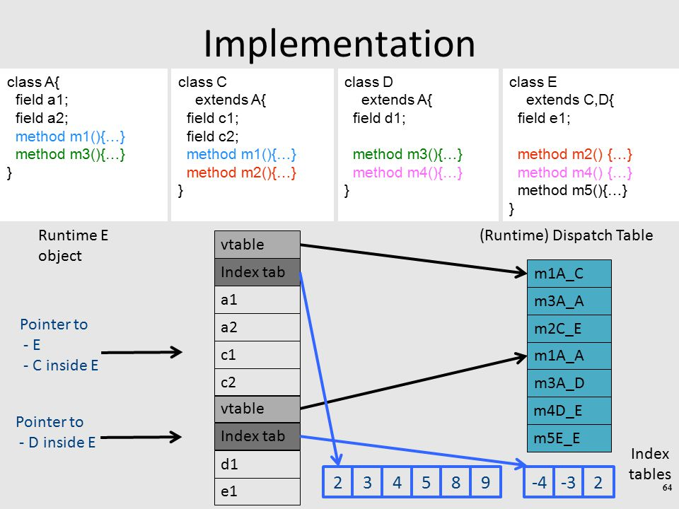 Implementation class C extends A{ field c1; field c2; method m1(){…} method m2(){…} } class D extends A{ field d1; method m3(){…} method m4(){…} } class E extends C,D{ field e1; method m2() {…} method m4() {…} method m5(){…} } class A{ field a1; field a2; method m1(){…} method m3(){…} } 64 d1 e1 Runtime E object m2C_E m1A_A (Runtime) Dispatch Table m3A_D Index tab Pointer to - E - C inside E Pointer to - D inside E m1A_C m3A_A vtable a1 a2 Index tab vtable c1 c2 234589-4-32 m4D_E m5E_E Index tables 64