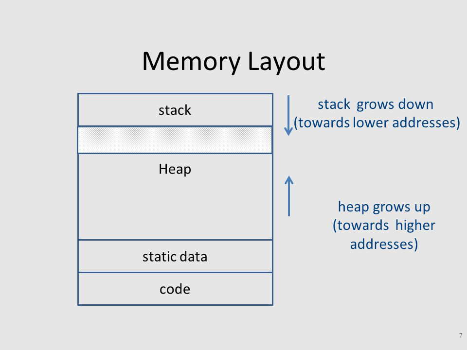 Memory Layout stack grows down (towards lower addresses) heap grows up (towards higher addresses) Heap stack code static data Runtime type information 8