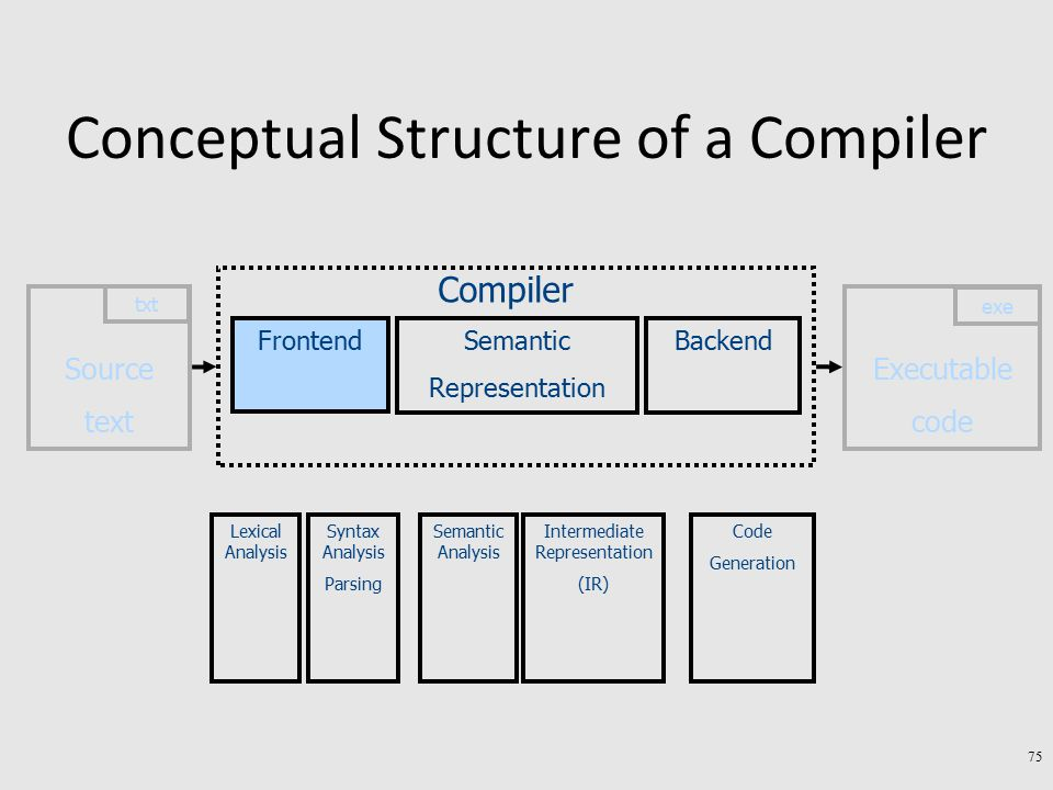 Conceptual Structure of a Compiler Executable code exe Source text txt Semantic Representation Backend Compiler Frontend Lexical Analysis Syntax Analy