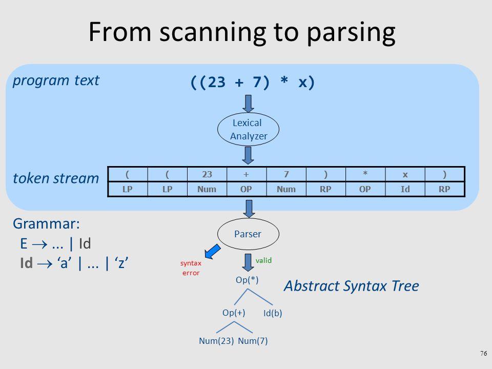 From scanning to parsing ((23 + 7) * x) )x*)7+23(( RPIdOPRPNumOPNumLP Lexical Analyzer program text token stream Parser Grammar: E ...