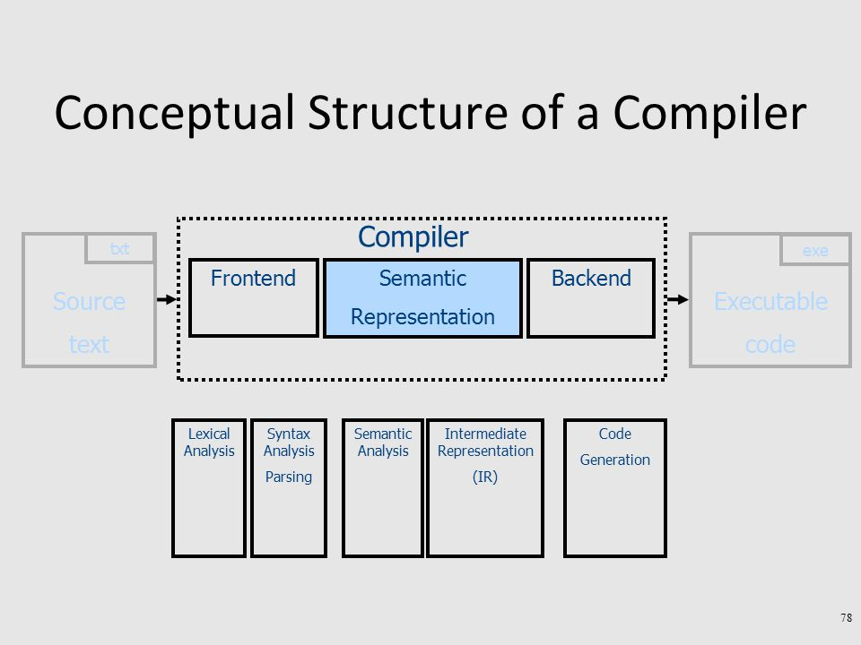 Conceptual Structure of a Compiler Executable code exe Source text txt Semantic Representation Backend Compiler Frontend Lexical Analysis Syntax Analysis Parsing Semantic Analysis Intermediate Representation (IR) Code Generation 78