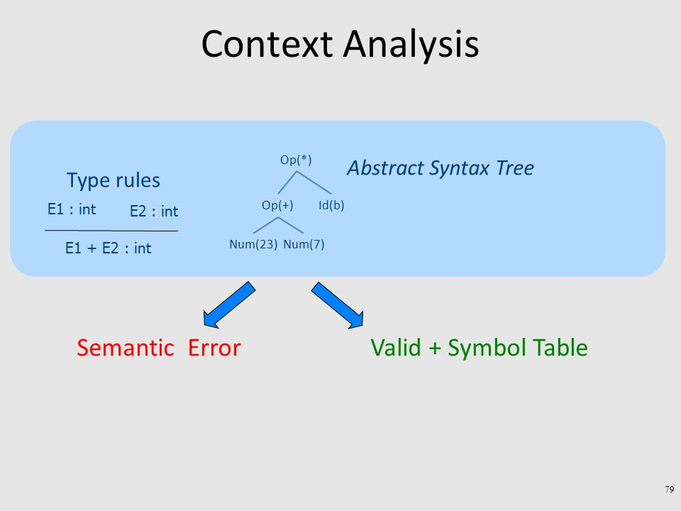 Context Analysis Op(*) Id(b) Num(23)Num(7) Op(+) Abstract Syntax Tree E1 : int E2 : int E1 + E2 : int Type rules Semantic ErrorValid + Symbol Table 79