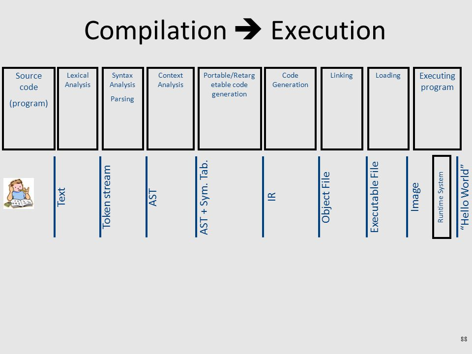 Compilation  Execution AST + Sym. Tab.