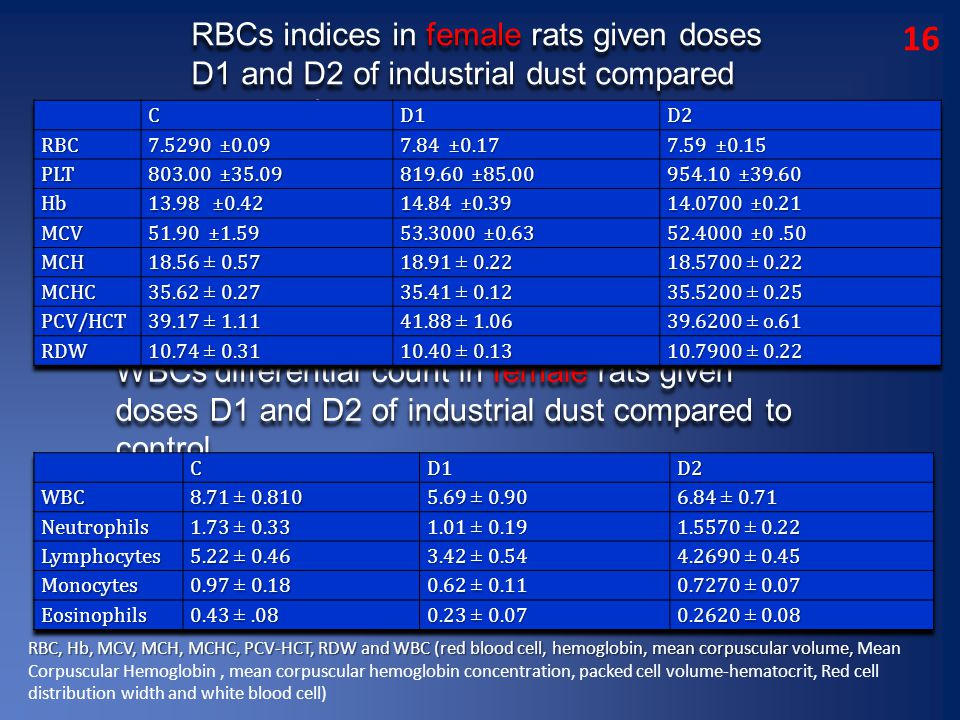 16 WBCs differential count in female rats given doses D1 and D2 of industrial dust compared to control RBCs indices in female rats given doses D1 and D2 of industrial dust compared to control RBC, Hb, MCV, MCH, MCHC, PCV-HCT, RDW and WBC (red blood cell, hemoglobin, mean corpuscular volume, RBC, Hb, MCV, MCH, MCHC, PCV-HCT, RDW and WBC (red blood cell, hemoglobin, mean corpuscular volume, Mean Corpuscular Hemoglobin, mean corpuscular hemoglobin concentration, packed cell volume-hematocrit, Red cell distribution width and white blood cell)