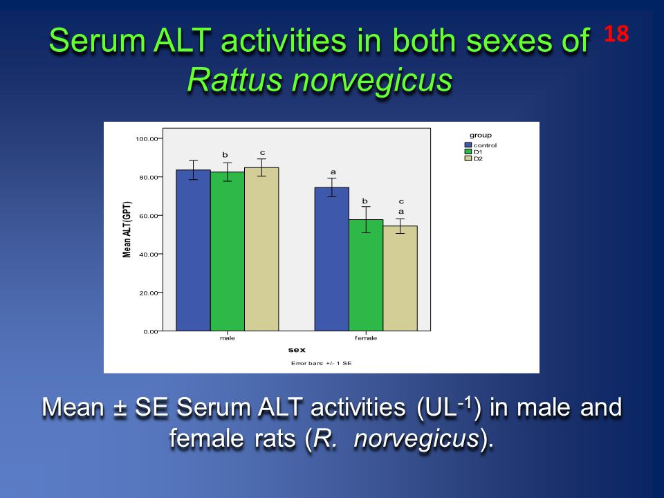 Mean ± SE Serum ALT activities (UL -1 ) in male and female rats (R.