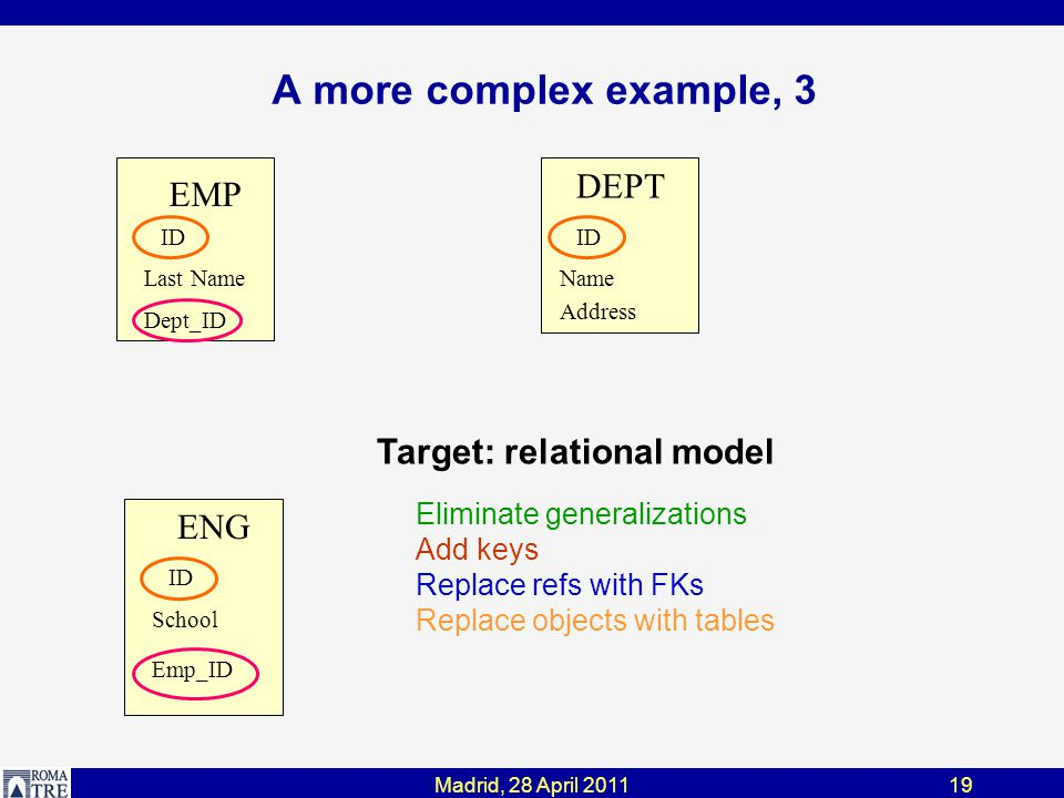 A more complex example, 3 Madrid, 28 April 201119 EMP Last Name ID Dept_ID DEPT Name Address ID ENG School ID Emp_ID Target: relational model Eliminate generalizations Add keys Replace refs with FKs Replace objects with tables
