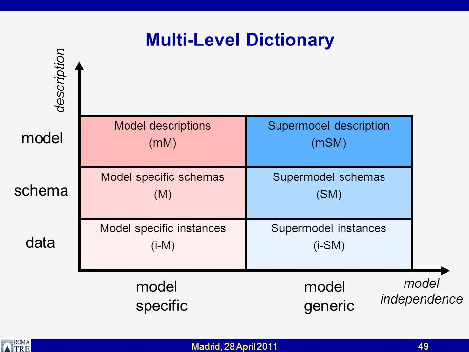 Madrid, 28 April 201149 Multi-Level Dictionary model schema model generic model specific description model independence Supermodel description (mSM) Model descriptions (mM) Supermodel schemas (SM) Model specific schemas (M) Supermodel instances (i-SM) Model specific instances (i-M) data