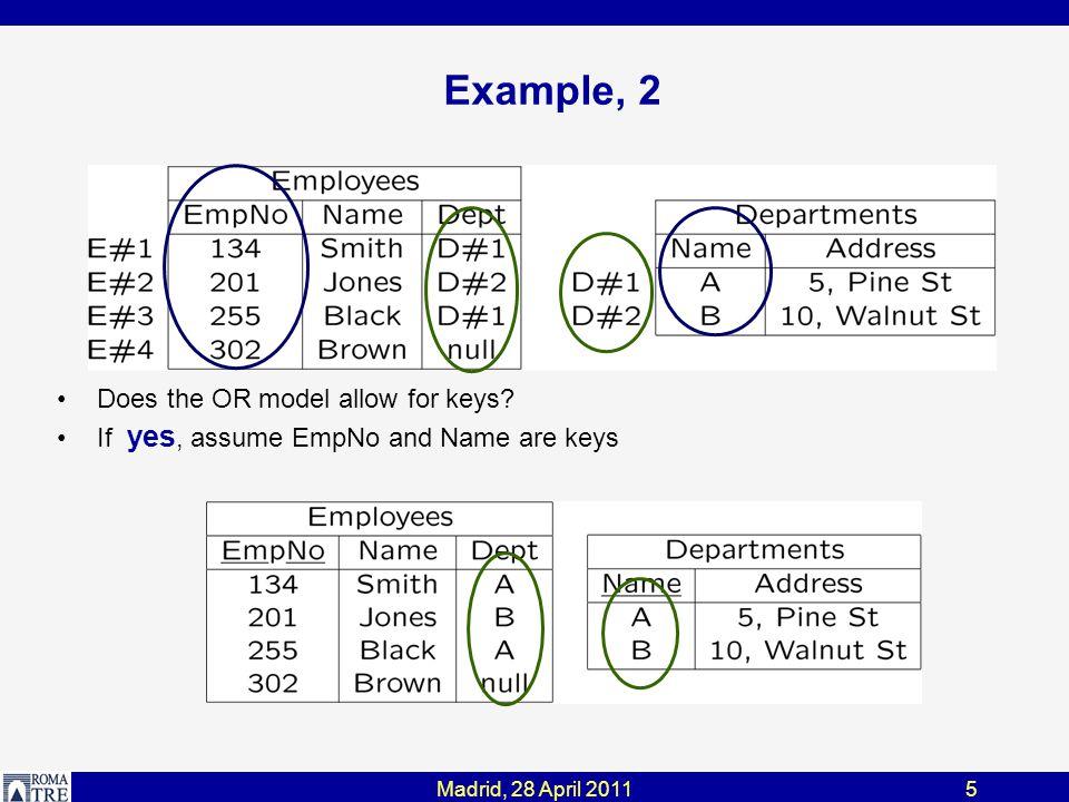 Madrid, 28 April 201136 Model Signatures M Rel = {T(true), C(true)} relational M RelNoN = {T(true), C(¬N)} relational with no nulls M ER = {E(true), A(true), R(true), A-R(true)} ER M ERsimple = {E(true), A(¬N), R(true)} M ERnoM2N = {E(true), A(true), R(F 1  F 2 ), A-R(true)} T table C column; ¬N: no null values allowed E entity R relationship ; F 1  F 2 : no many-to-many A attribute A-R attribute of relationship