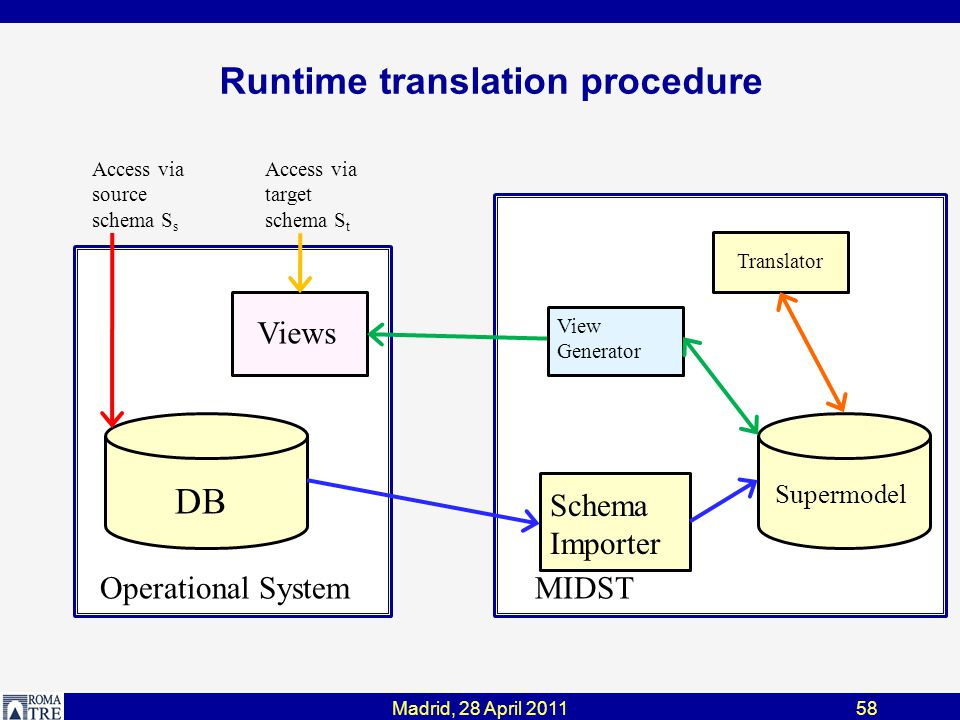 Runtime translation procedure Views DB Supermodel Schema Importer View Generator Translator MIDSTOperational System Access via target schema S t Access via source schema S s 58Madrid, 28 April 2011