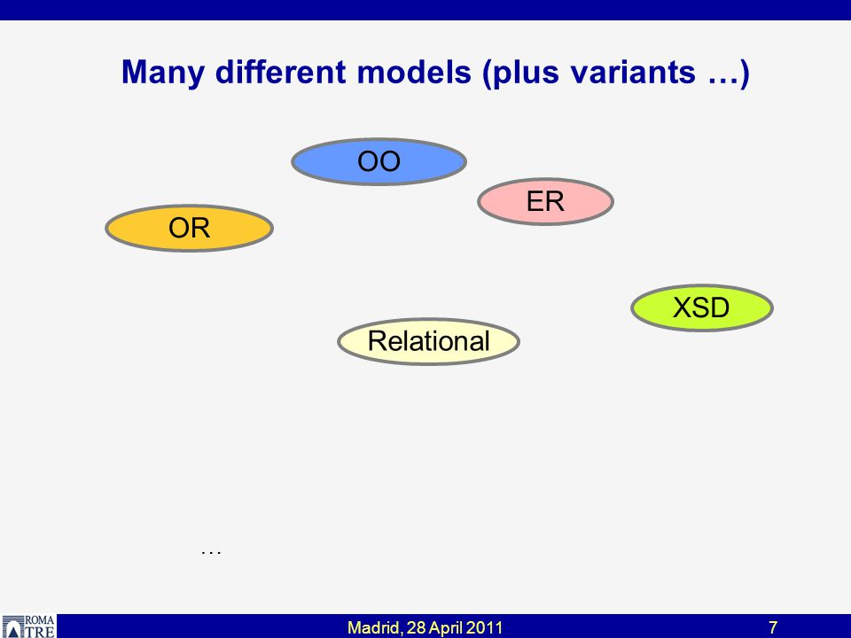 Madrid, 28 April 201148 Multi-Level Dictionary model schema model generic model specific description model independence Supermodel description (mSM) Model descriptions (mM) Supermodel schemas (SM) Model specific schemas (M)