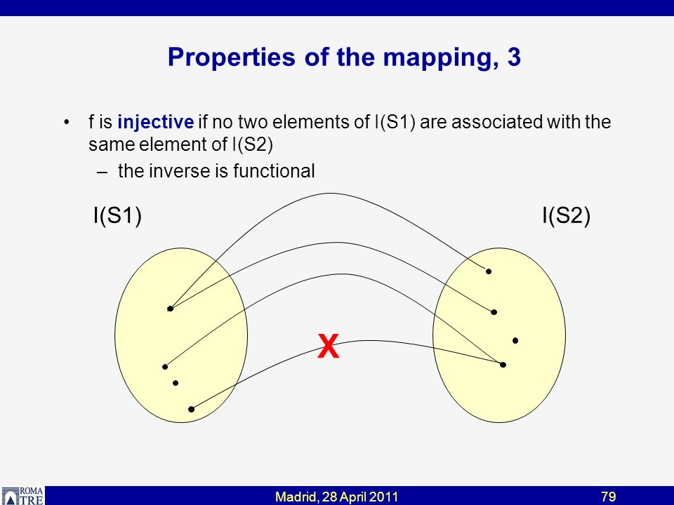 Madrid, 28 April 201179 Properties of the mapping, 3 f is injective if no two elements of I(S1) are associated with the same element of I(S2) –the inverse is functional I(S1)I(S2) X
