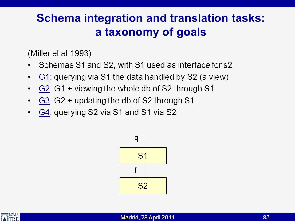 Madrid, 28 April 201183 Schema integration and translation tasks: a taxonomy of goals (Miller et al 1993) Schemas S1 and S2, with S1 used as interface for s2 G1: querying via S1 the data handled by S2 (a view)G1 G2: G1 + viewing the whole db of S2 through S1G2 G3: G2 + updating the db of S2 through S1G3 G4: querying S2 via S1 and S1 via S2G4 S2 S1 f q