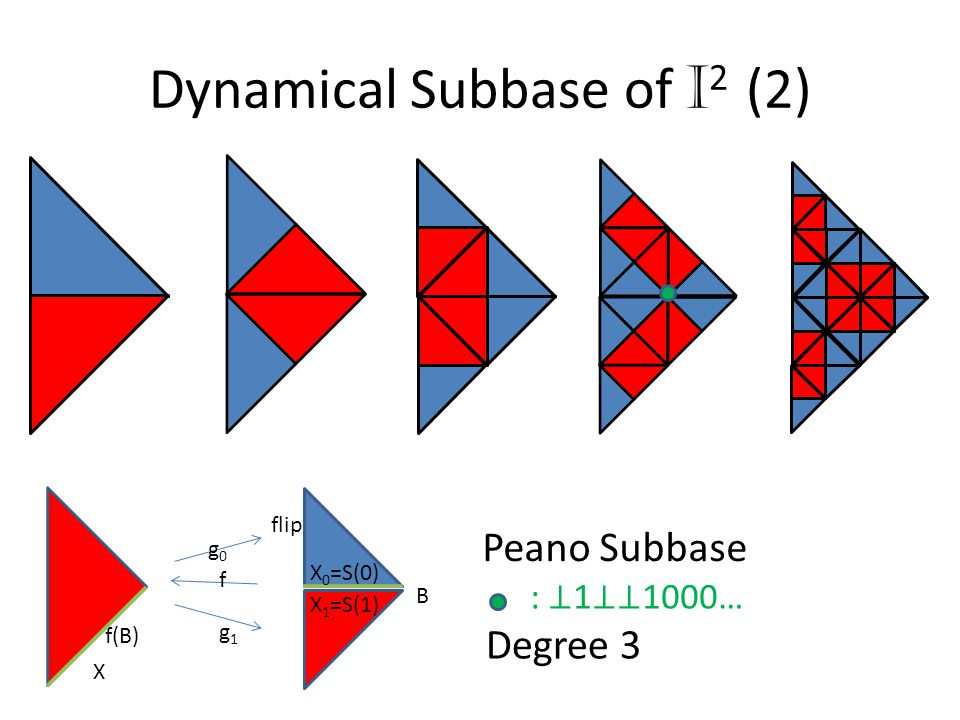 Dynamical Subbase of I 2 (2) X X 1 =S(1) X 0 =S(0) flip f(B) B g1g1 g0g0 f Peano Subbase : ⊥ 1 ⊥⊥ 1000… Degree 3