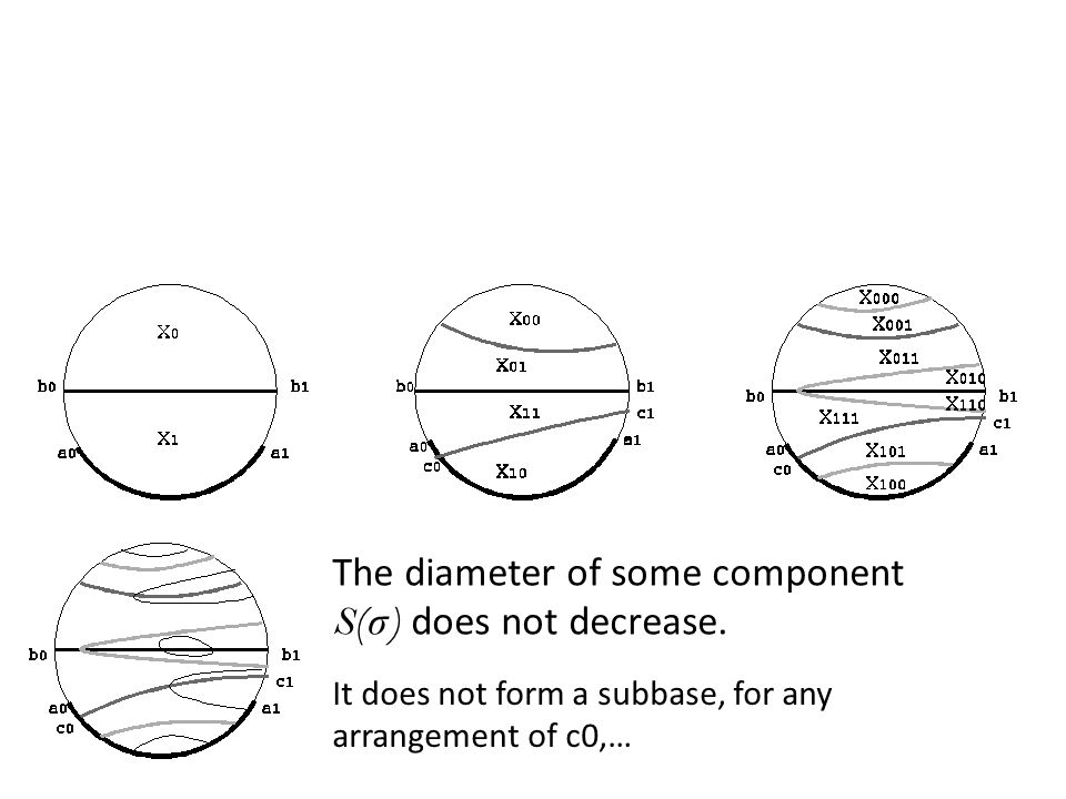 The diameter of some component S( σ ) does not decrease. It does not form a subbase, for any arrangement of c0,…