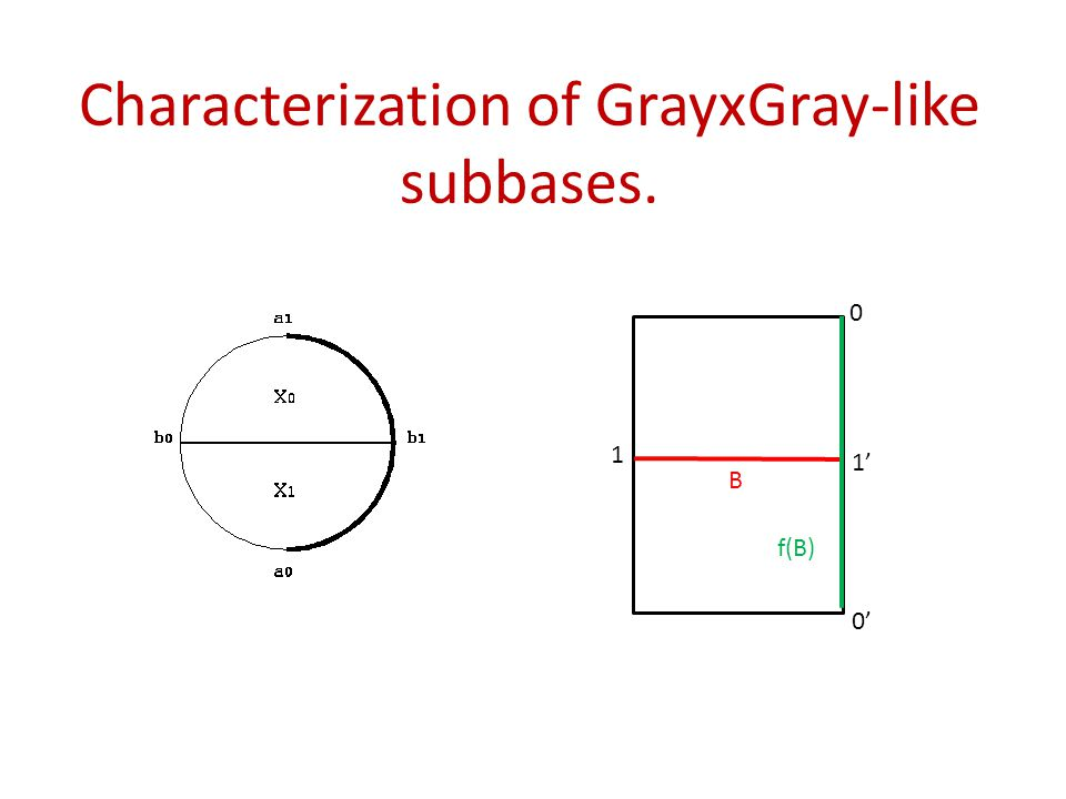 Characterization of GrayxGray-like subbases. 1' 1 B f(B) 0' 0
