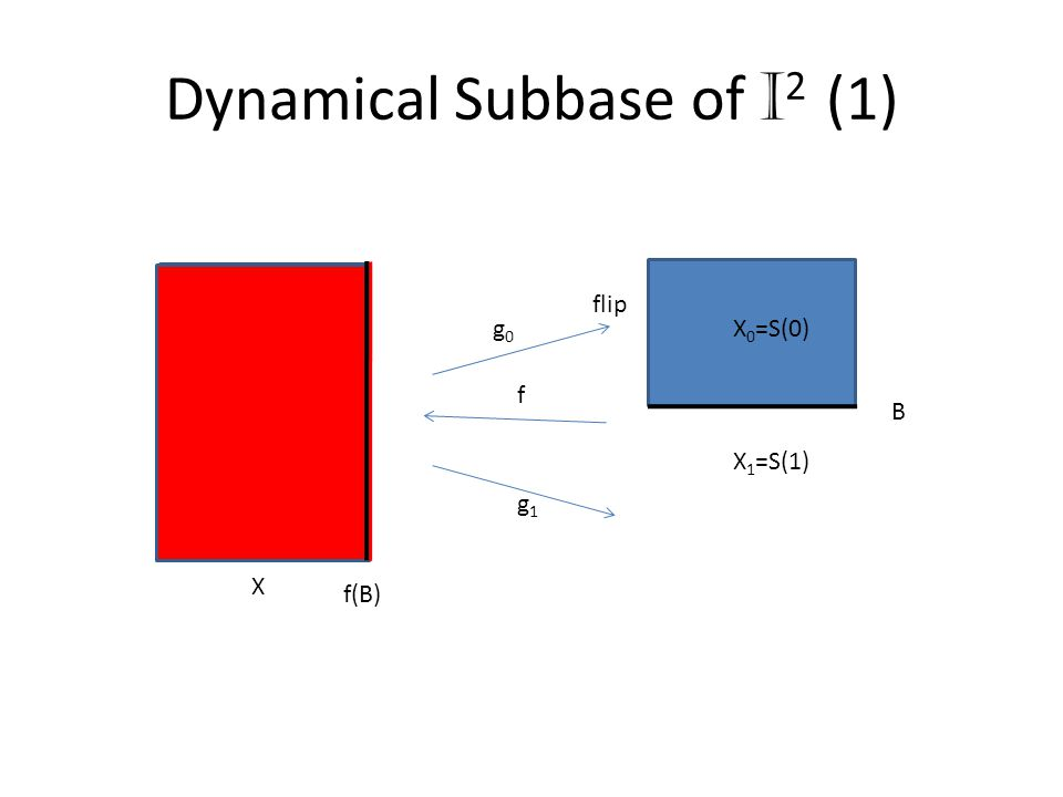 Dynamical Subbase of I 2 (1) X X 1 =S(1) X 0 =S(0) flip f(B) B g1g1 g0g0 f