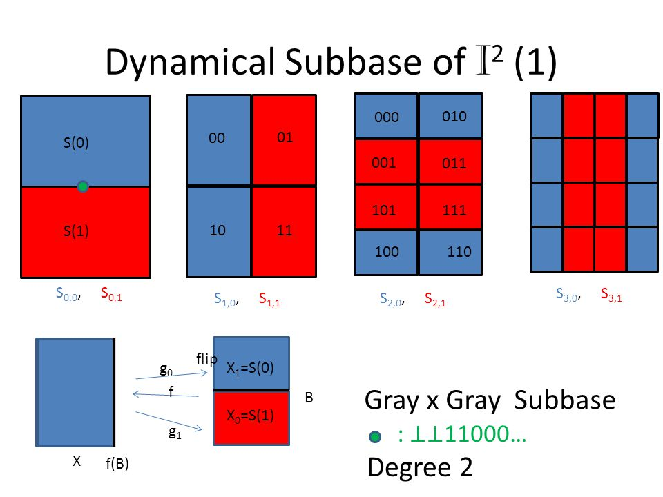 Dynamical Subbase of I 2 (1) X X 0 =S(1) X 1 =S(0) flip f(B) B g1g1 g0g0 f S(0) S(1) 00 01 1011 S 0,0, S 0,1 S 1,0, S 1,1 S 2,0, S 2,1 S 3,0, S 3,1 111 110100 101 001 011 000 010 Gray x Gray Subbase : ⊥⊥ 11000… Degree 2