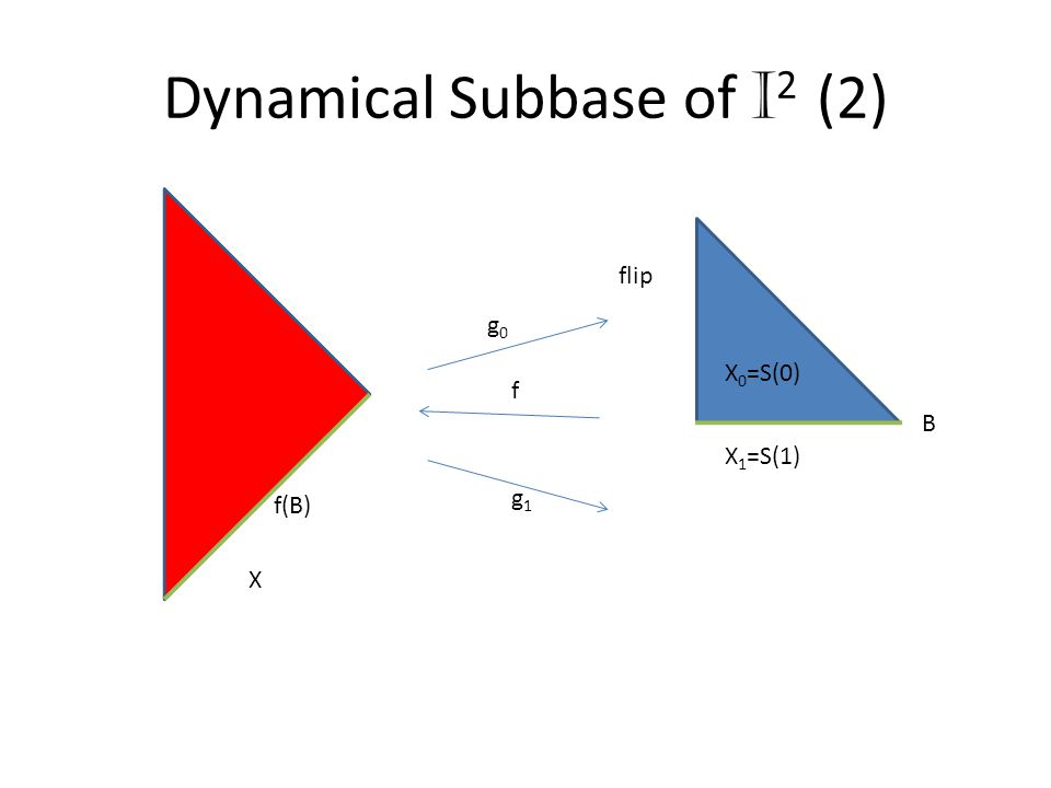 Dynamical Subbase of I 2 (2) X X 1 =S(1) X 0 =S(0) flip f(B) B g1g1 g0g0 f