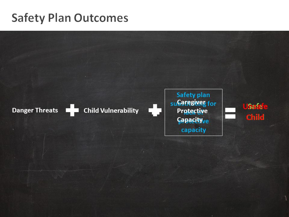 Danger Threats Child Vulnerability Safe Child Safety plan substituting for lack of protective capacity Caregiver Protective Capacity Unsafe Child