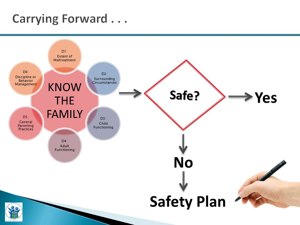 Safety Plan KNOW THE FAMILY D1: Extent of Maltreatment D2: Surrounding Circumstances D3: Child Functioning D4: Adult Functioning D5: General Parenting Practices D6: Discipline or Behavior Management Safe.