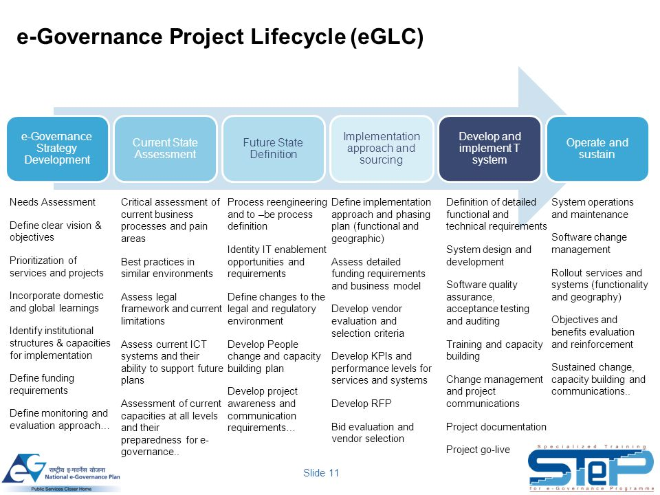 Slide 11 e-Governance Project Lifecycle (eGLC) e-Governance Strategy Development Current State Assessment Future State Definition Implementation appro