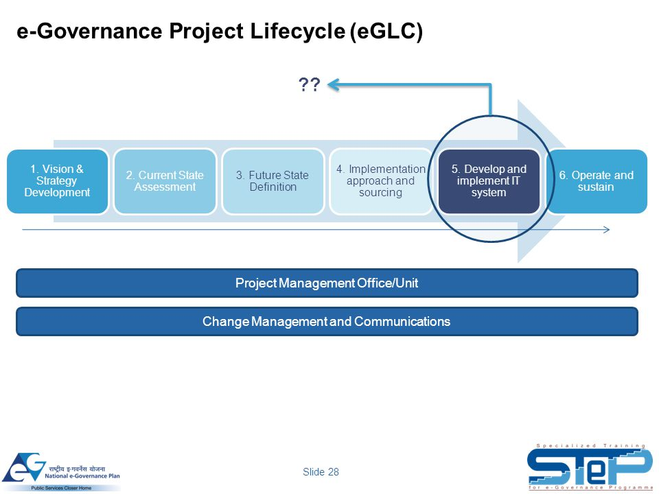 Slide 28 e-Governance Project Lifecycle (eGLC) 1. Vision & Strategy Development 2. Current State Assessment 3. Future State Definition 4. Implementati