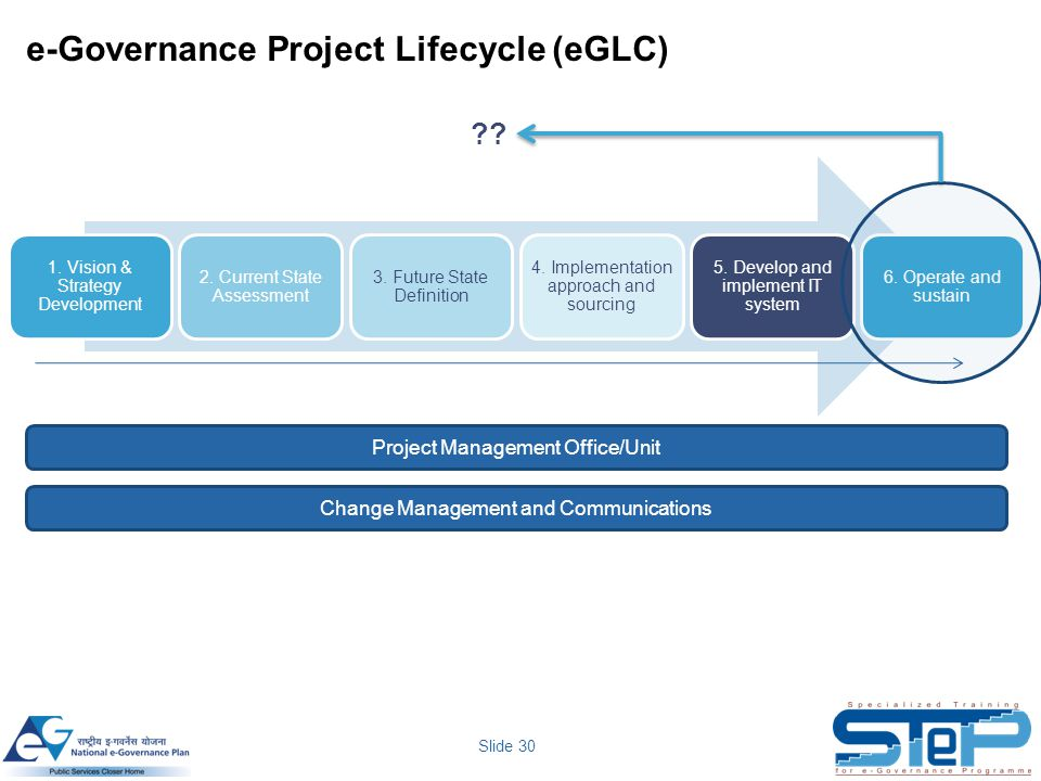 Slide 30 e-Governance Project Lifecycle (eGLC) 1. Vision & Strategy Development 2. Current State Assessment 3. Future State Definition 4. Implementati