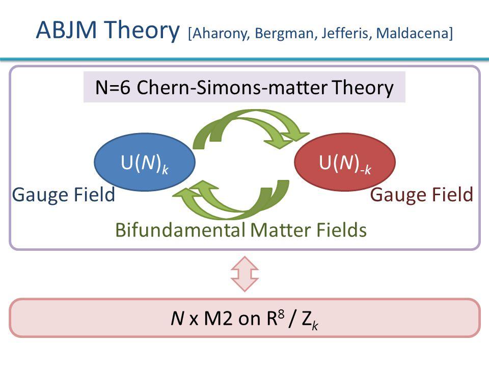 N x M2 on R 8 / Z k ABJM Theory [Aharony, Bergman, Jefferis, Maldacena] U(N) -k U(N) k Gauge Field Bifundamental Matter Fields N=6 Chern-Simons-matter Theory
