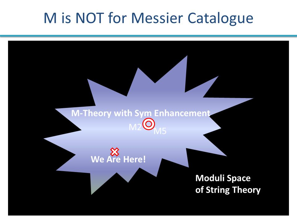 M is NOT for Messier Catalogue We Are Here! Moduli Space of String Theory M-Theory with Sym Enhancement M2 M5