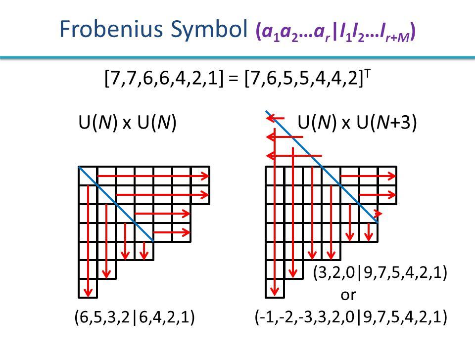 Frobenius Symbol (a 1 a 2 …a r  l 1 l 2 …l r+M ) (6,5,3,2 6,4,2,1) (3,2,0 9,7,5,4,2,1) or (-1,-2,-3,3,2,0 9,7,5,4,2,1) U(N) x U(N)U(N) x U(N+3) [7,7,6,6,4,2,1] = [7,6,5,5,4,4,2] T