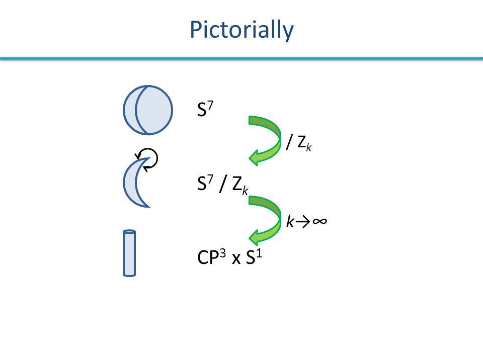 Pictorially S7S7 S 7 / Z k CP 3 x S 1 k→∞k→∞/ Z k