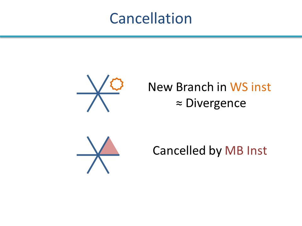 Cancellation New Branch in WS inst ≈ Divergence Cancelled by MB Inst