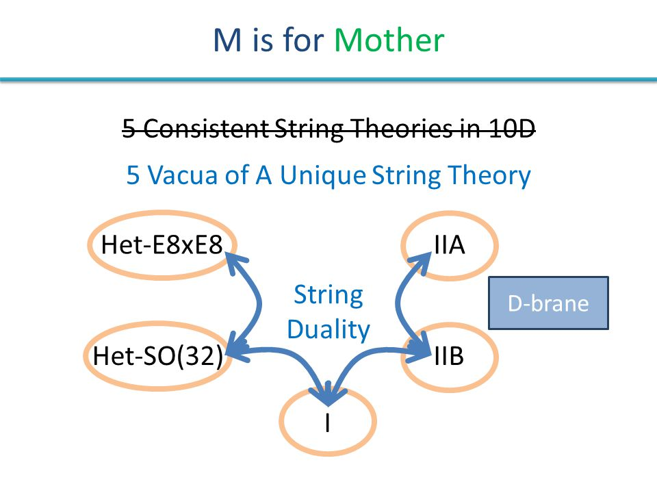 M is for Mother IIA IIB I Het-SO(32) Het-E8xE8 5 Consistent String Theories in 10D 5 Vacua of A Unique String Theory String Duality D-brane