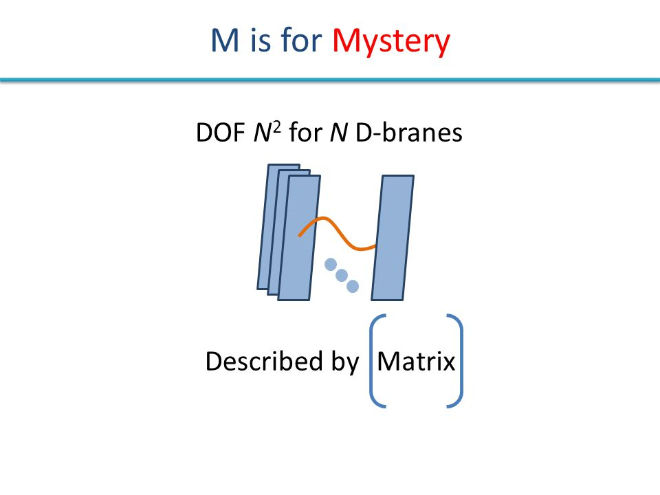 M is for Mystery DOF N 2 for N D-branes MatrixDescribed by