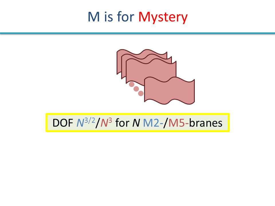 M is for Mystery DOF N 3/2 /N 3 for N M2-/M5-branes M2-brane