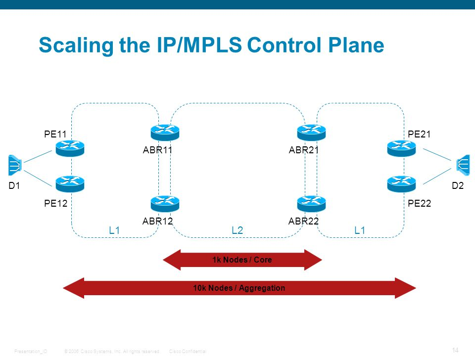 © 2006 Cisco Systems, Inc. All rights reserved.Cisco ConfidentialPresentation_ID 14 Scaling the IP/MPLS Control Plane L1L2L1 D1 PE11 PE12 ABR11 ABR12