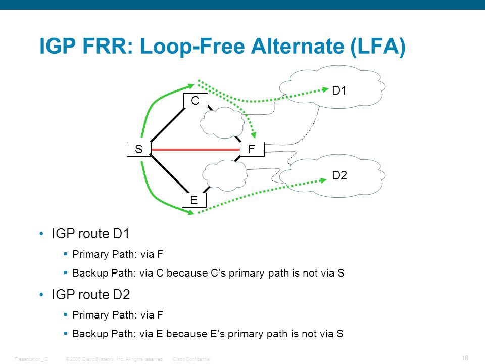 © 2006 Cisco Systems, Inc. All rights reserved.Cisco ConfidentialPresentation_ID 18 IGP FRR: Loop-Free Alternate (LFA) IGP route D1  Primary Path: vi