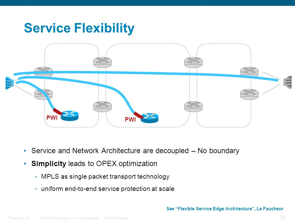 © 2006 Cisco Systems, Inc. All rights reserved.Cisco ConfidentialPresentation_ID 24 Service Flexibility Service and Network Architecture are decoupled