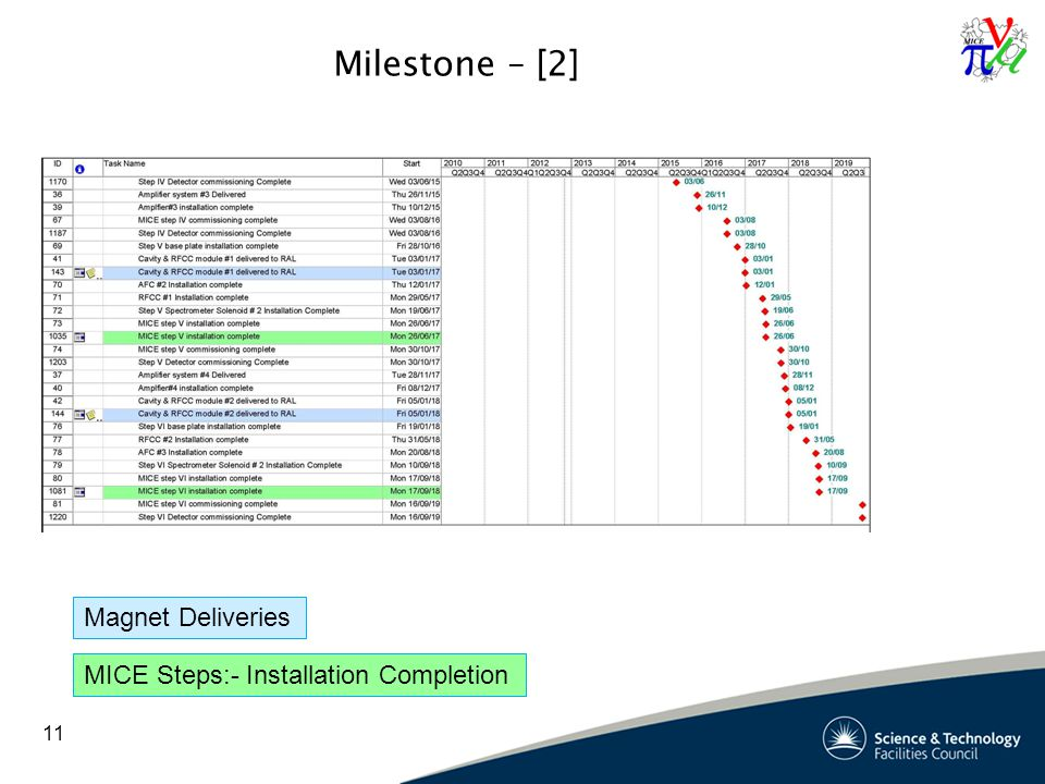 Milestone – [2] 11 Magnet Deliveries MICE Steps:- Installation Completion