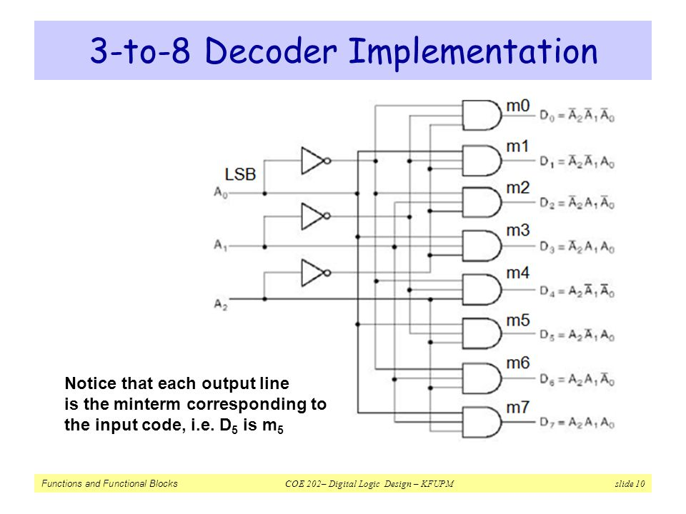 Functions and Functional Blocks COE 202– Digital Logic Design – KFUPM slide 10 3-to-8 Decoder Implementation Notice that each output line is the minte