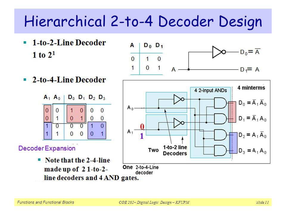 Functions and Functional Blocks COE 202– Digital Logic Design – KFUPM slide 11 Hierarchical 2-to-4 Decoder Design